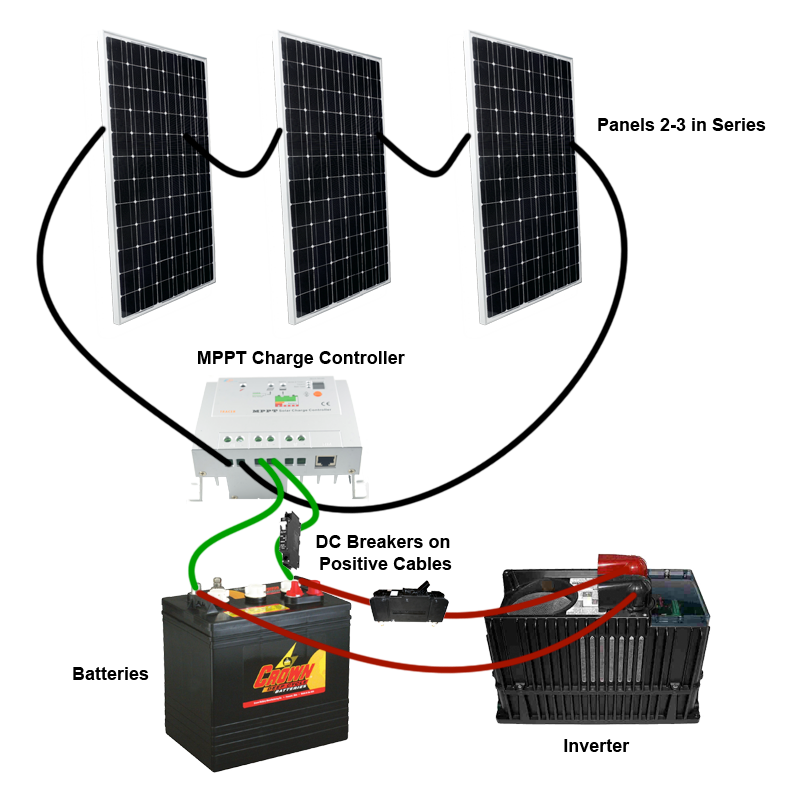 Solar Installation Diagrams