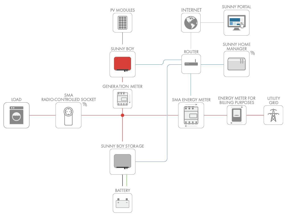 sma layout